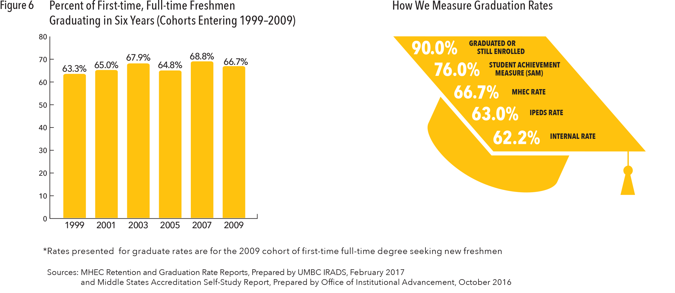 legislative testimony office of the president umbc using data analytics to track student engagement and performance is critical to increasing student success last year umbc added two new predictive